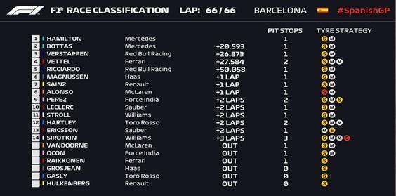 E assim ficou o resultado do GP da Espanha 2018, até a próxima!